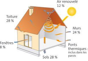 Les sources de fuite de chaleur